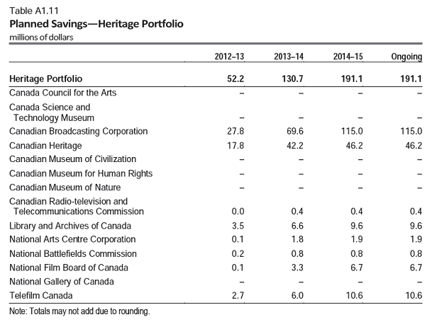 Planned Savings - Heritage Portfolio